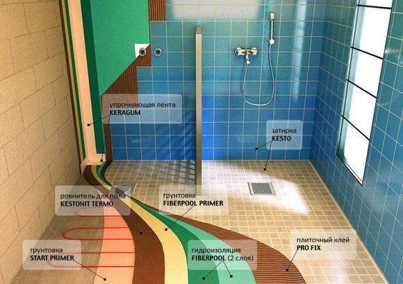 В важность доме гидроизоляции